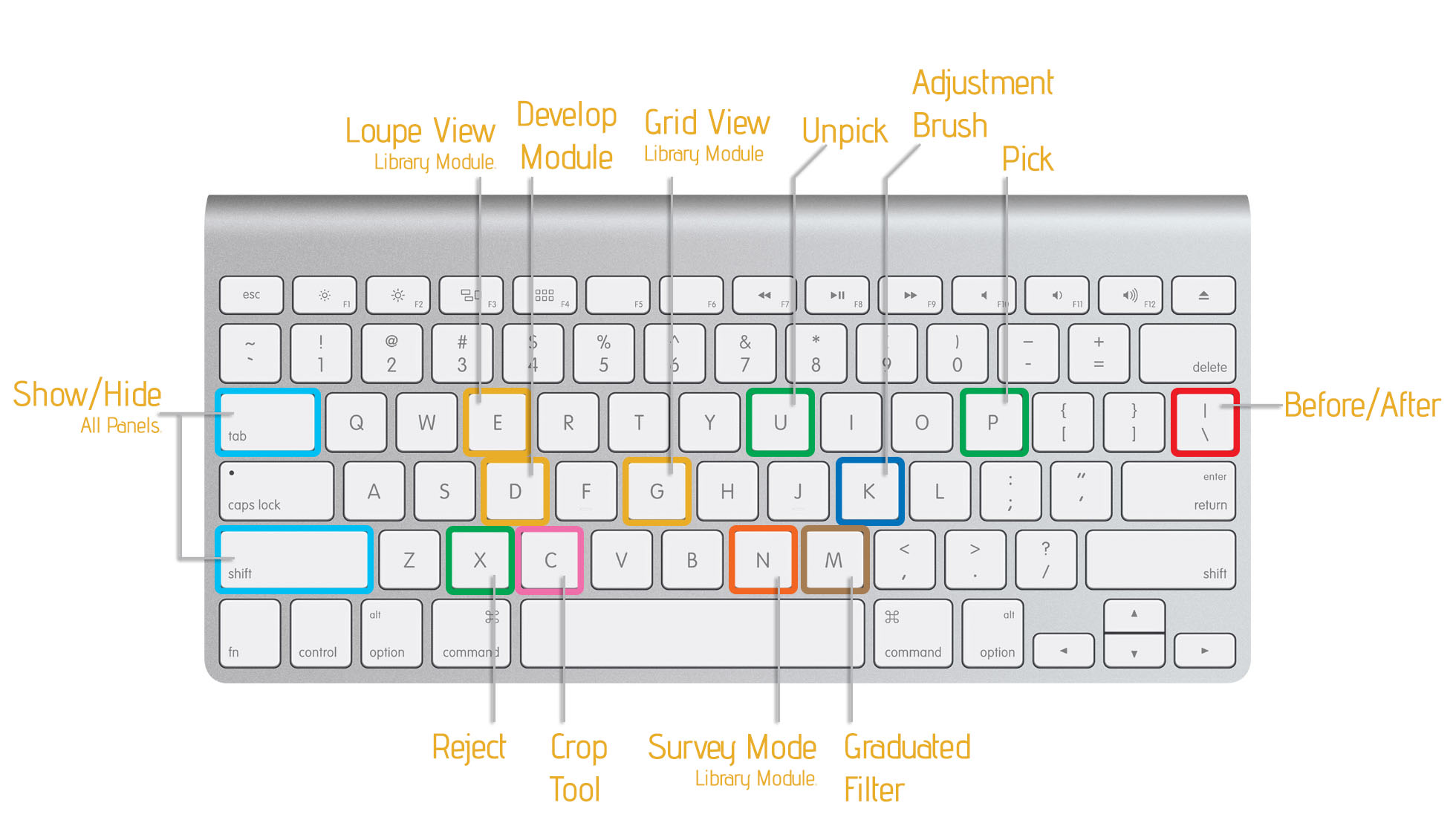 LR-Keyboard-Shortcuts