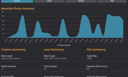 Lightroom Dashboard – Catalog Analytics