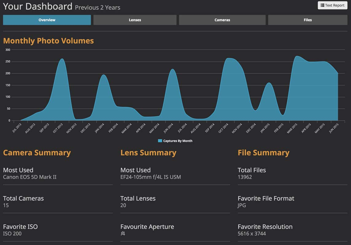 Lightroom Dashboard – Catalog Analytics
